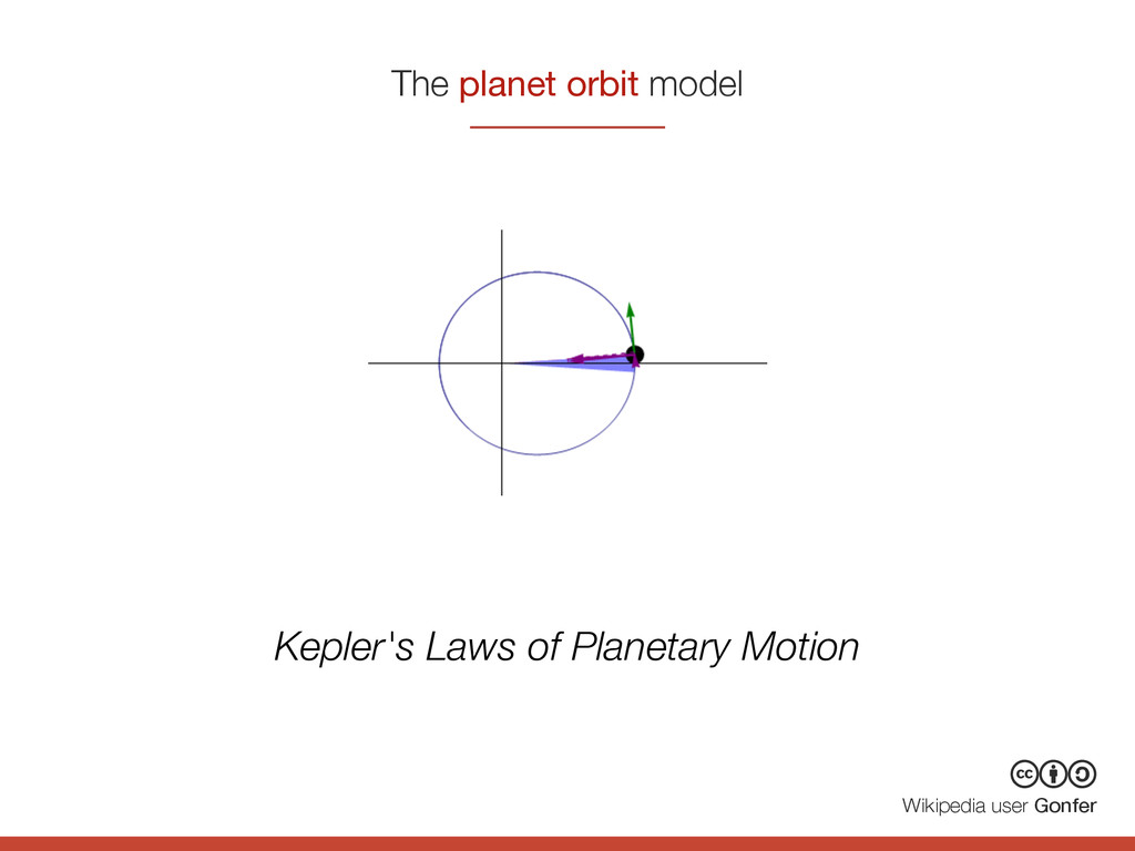 The planet orbit model cba Wikipedia user Gonfe...