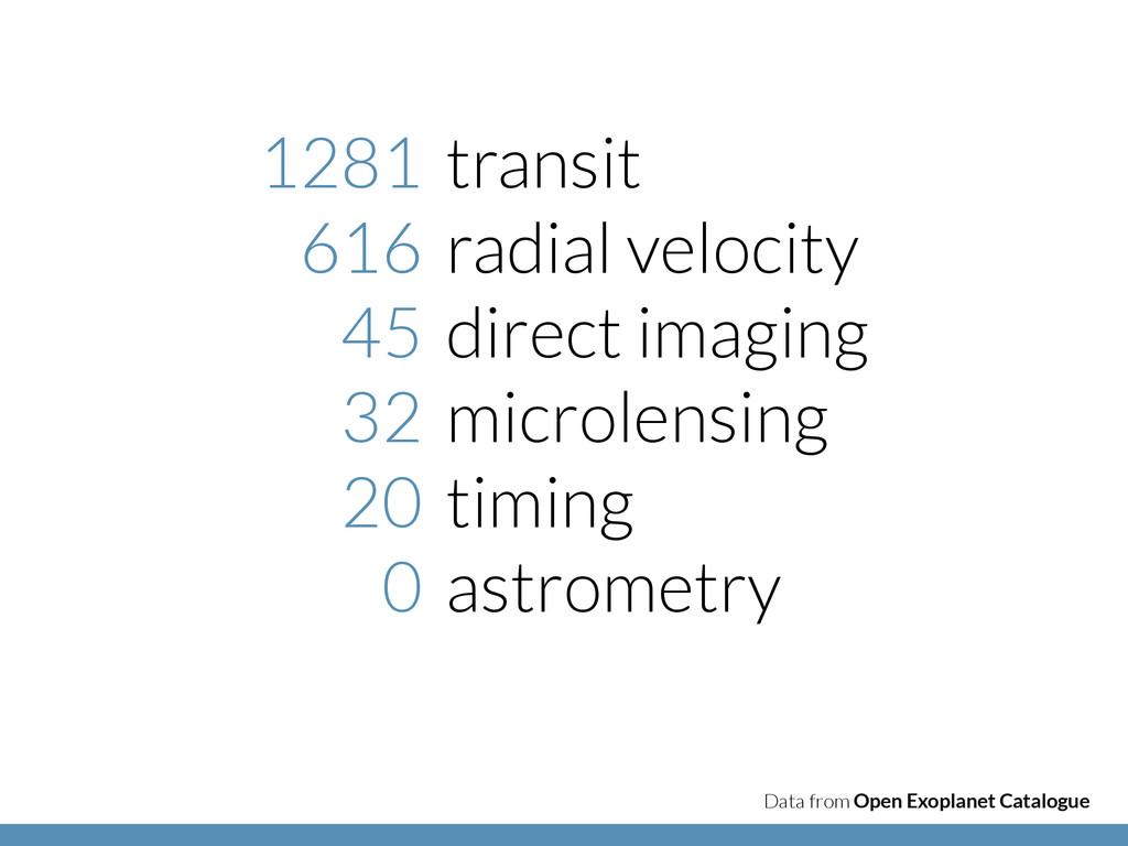 transit radial velocity direct imaging microlen...