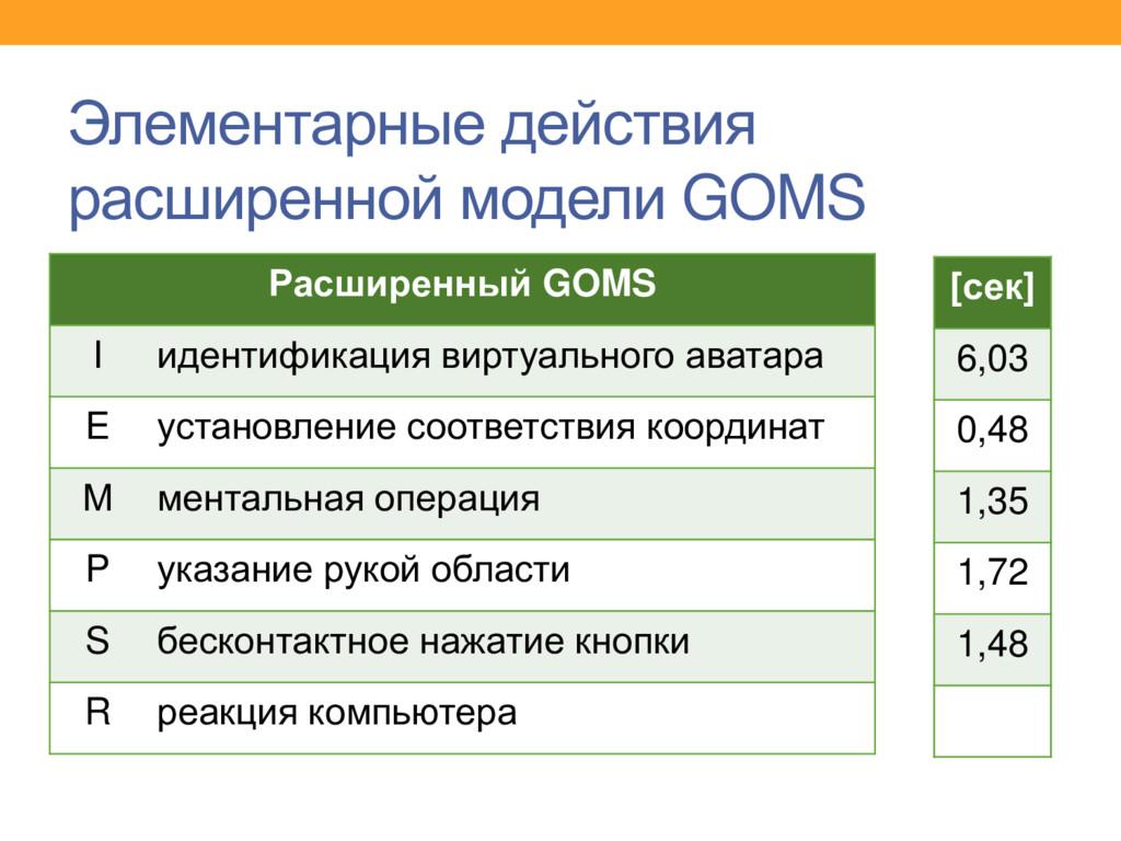 Элементарные действия расширенной модели GOMS Р...