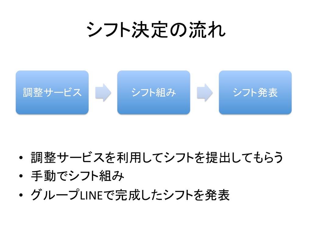 シフト決定の流れ 調整サービス シフト組み シフト発表 • 調整サービスを利用してシフトを提...