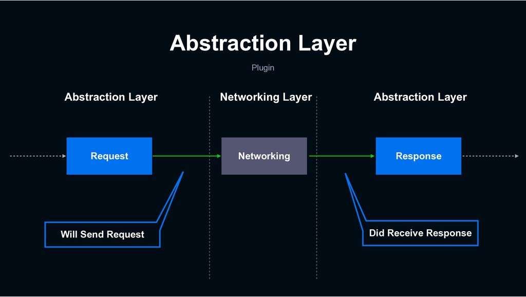 Abstraction Layer Plugin Request Will Send Requ...