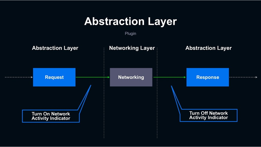 Abstraction Layer Plugin Request Turn On Networ...