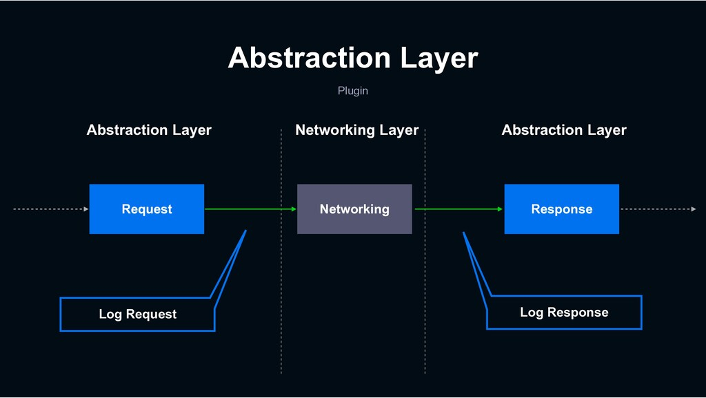 Abstraction Layer Plugin Request Log Request Re...