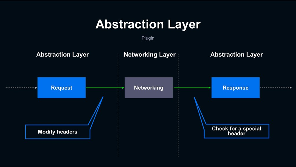 Abstraction Layer Plugin Request Response Netwo...