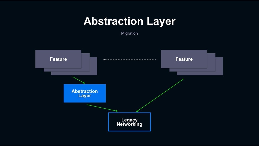 Feature Feature Abstraction Layer Migration Abs...