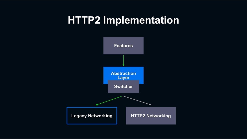 HTTP2 Implementation Legacy Networking Features...