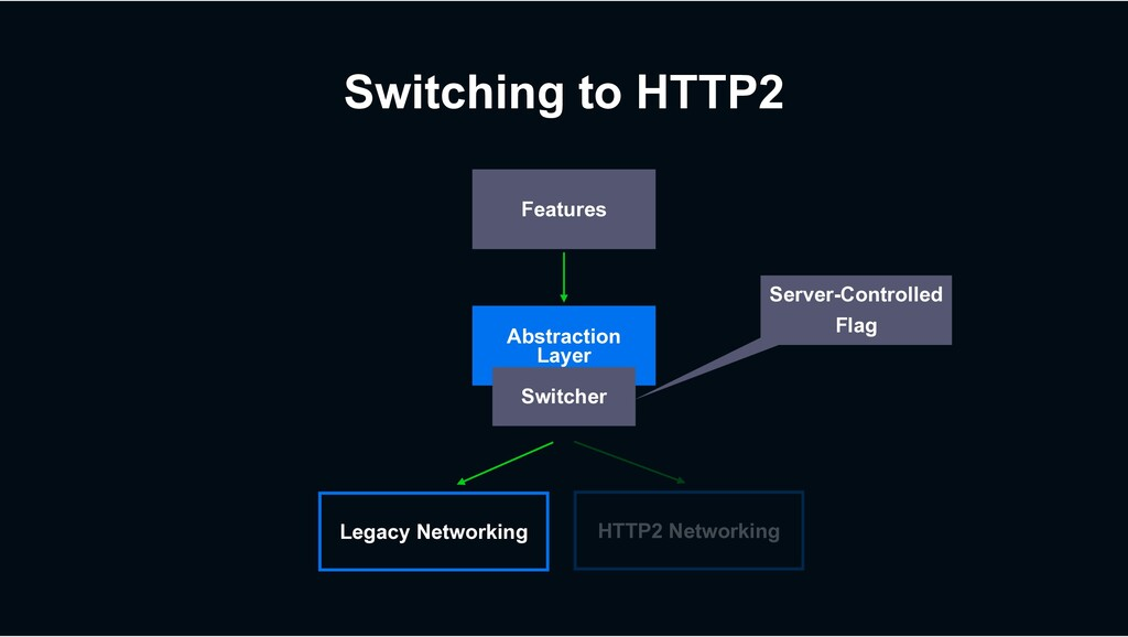 Switching to HTTP2 HTTP2 Networking Features Ab...