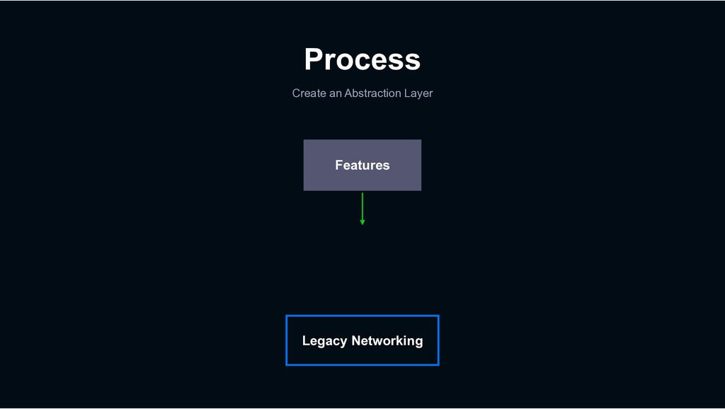 Process Create an Abstraction Layer Legacy Netw...