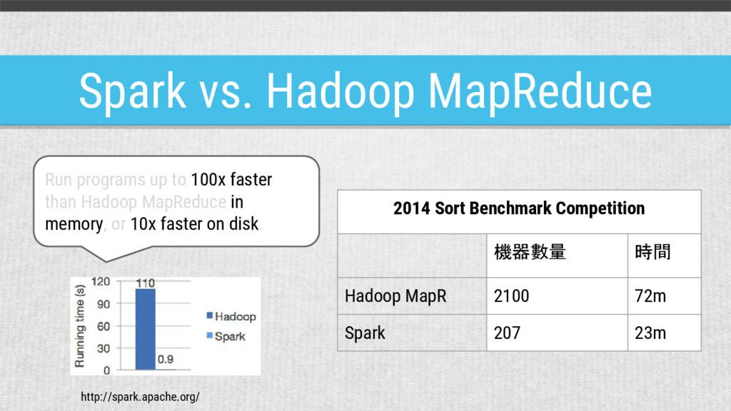 Spark vs. Hadoop MapReduce 2014 Sort Benchmark ...