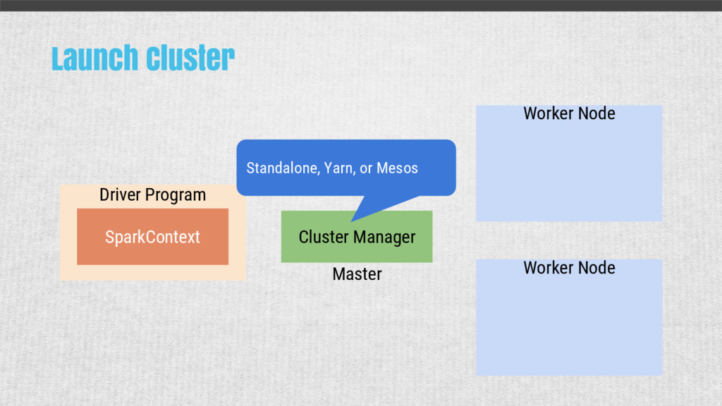 Launch Cluster Driver Program Cluster Manager W...