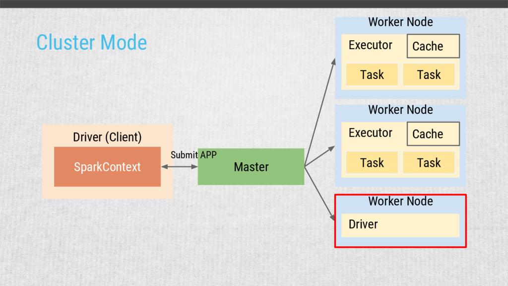 Cluster Mode Worker Node Driver Worker Node Cac...