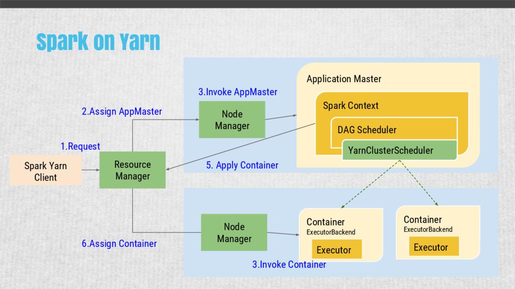 Spark on Yarn Spark Yarn Client Resource Manage...