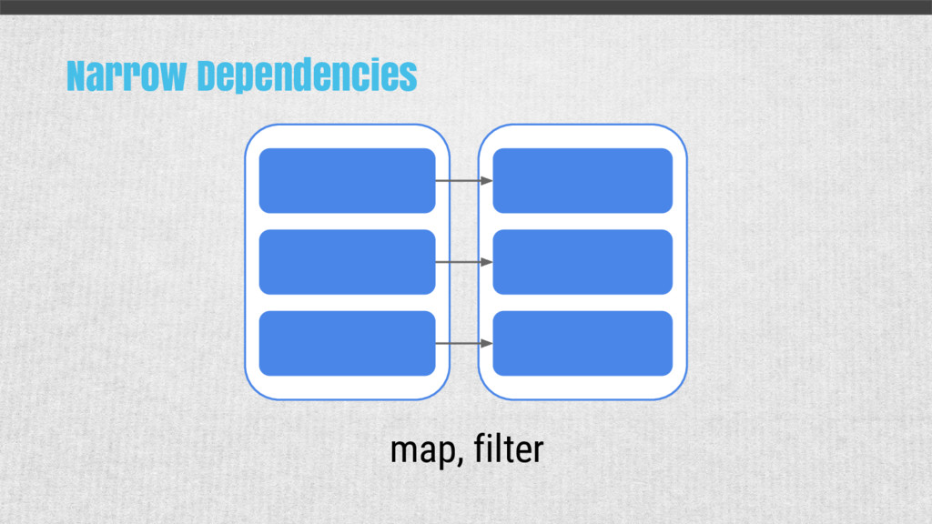 Narrow Dependencies map, filter