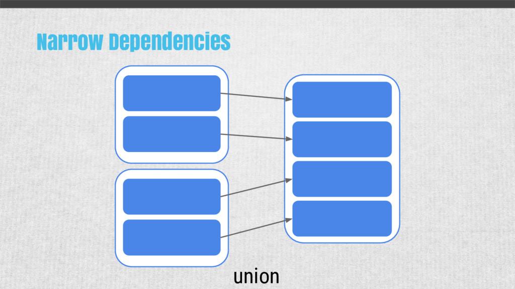 Narrow Dependencies union