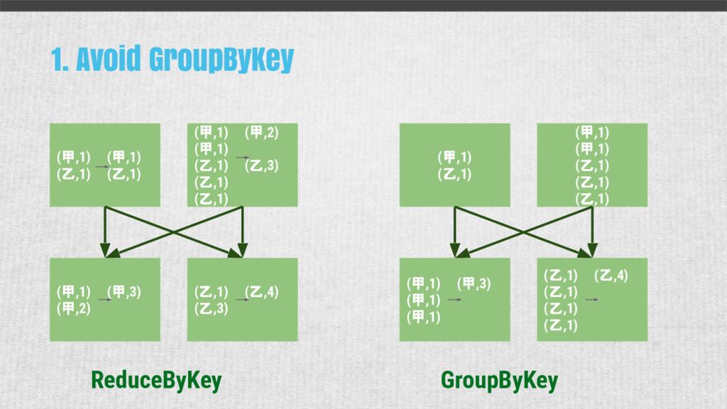 1. Avoid GroupByKey (甲,1) (甲,1) (乙,1) (乙,1) (甲,...