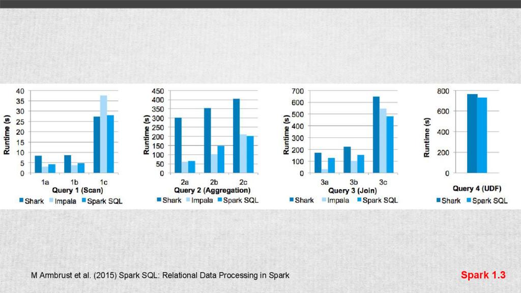 M Armbrust et al. (2015) Spark SQL: Relational ...