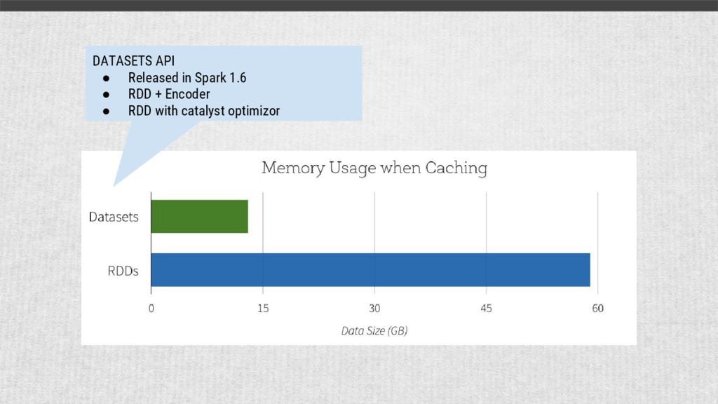 DATASETS API ● Released in Spark 1.6 ● RDD + En...