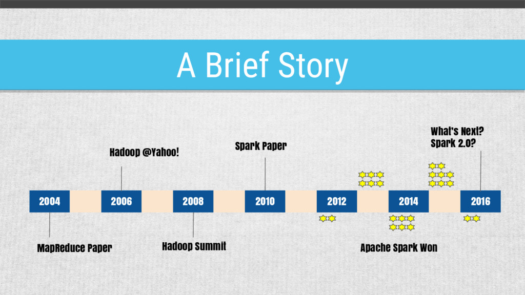 A Brief Story 2004 2006 2008 2010 2012 2014 201...
