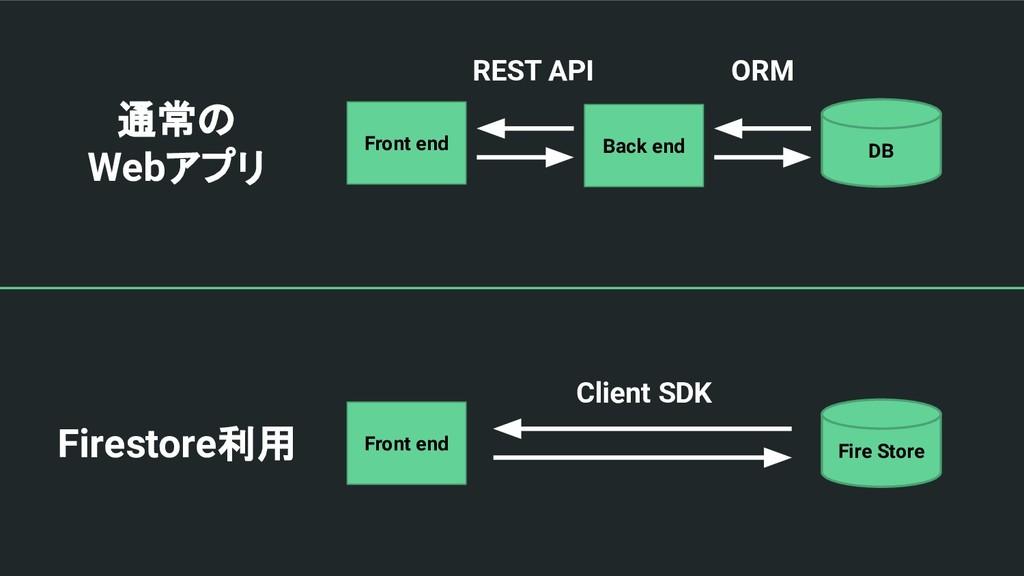 通常の Webアプリ Front end Back end DB ORM REST API F...