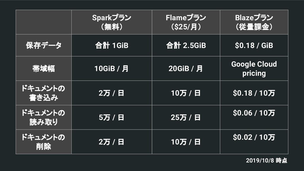 Sparkプラン (無料) Flameプラン ($25/月) Blazeプラン (従量課金) ...