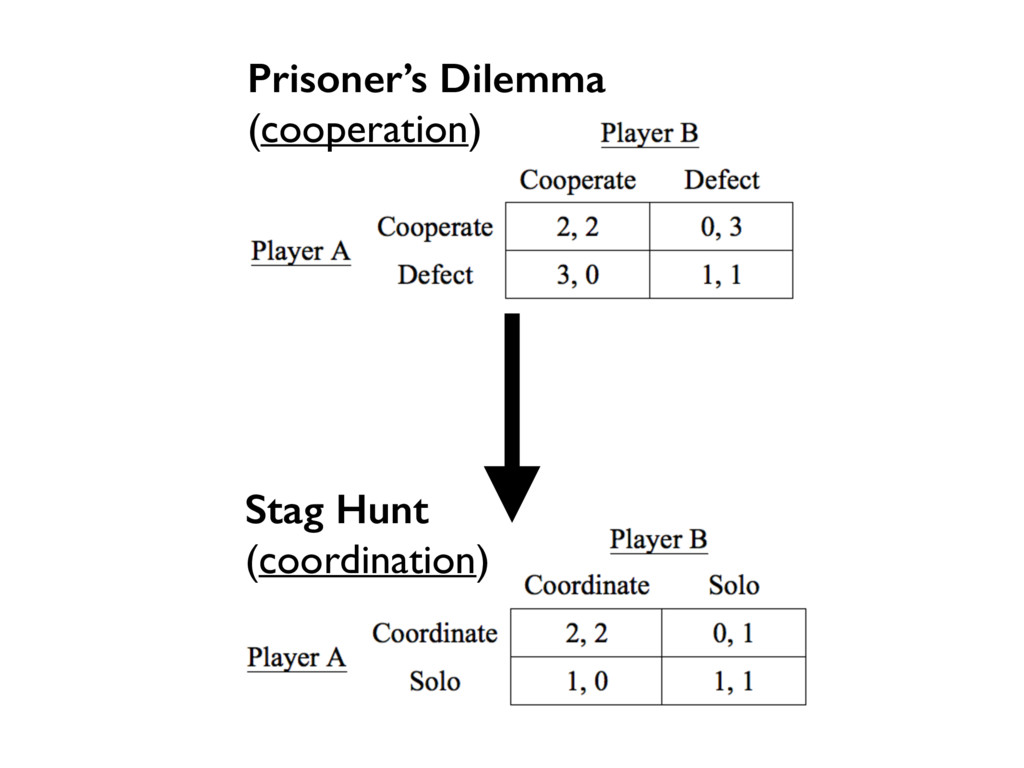 Prisoner's Dilemma (cooperation) Stag Hunt (coo...
