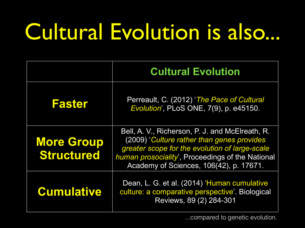 Cultural Evolution Faster Perreault, C. (2012) ...