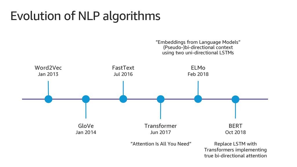 Evolution of NLP algorithms Word2Vec Jan 2013 G...