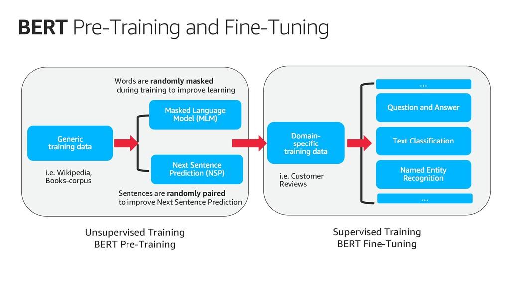 BERT Pre-Training and Fine-Tuning i.e. Wikipedi...