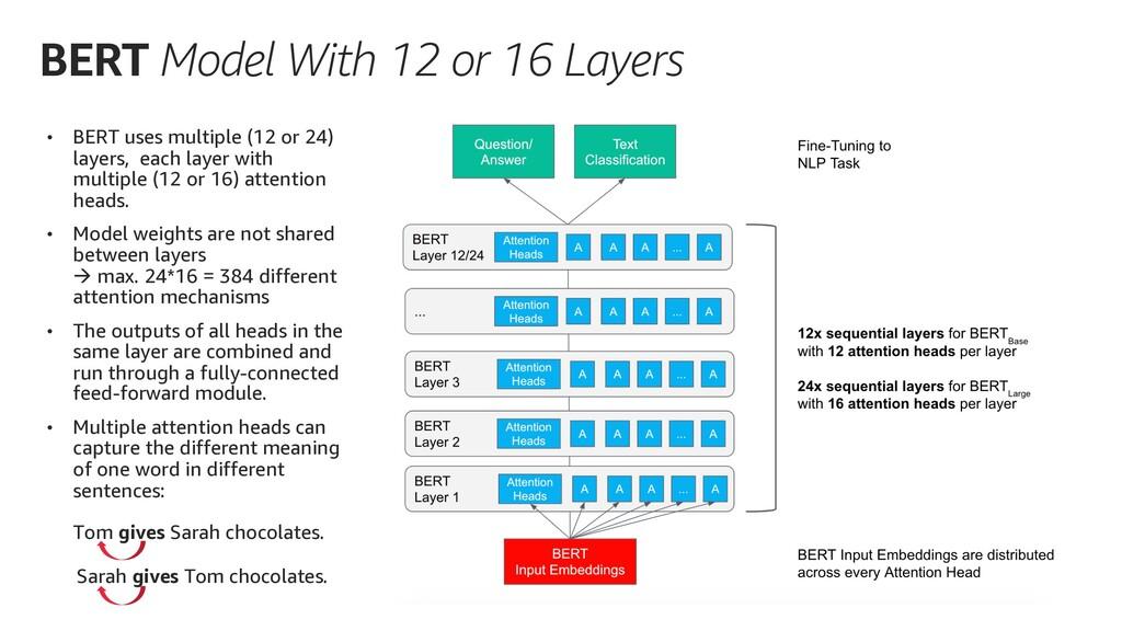 • BERT uses multiple (12 or 24) layers, each la...