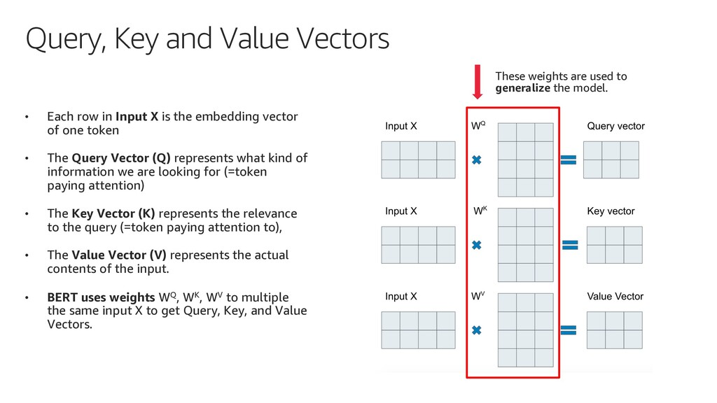Query, Key and Value Vectors • Each row in Inpu...