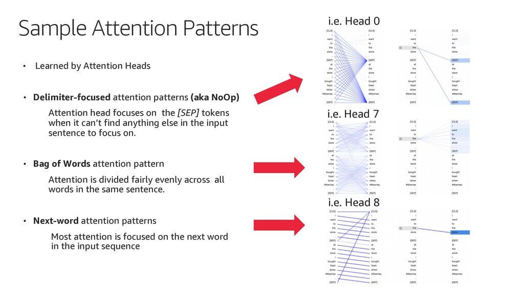 Sample Attention Patterns • Learned by Attentio...
