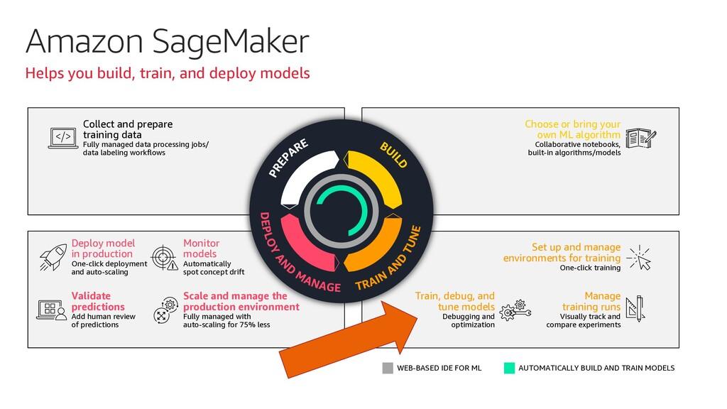 Amazon SageMaker Helps you build, train, and de...