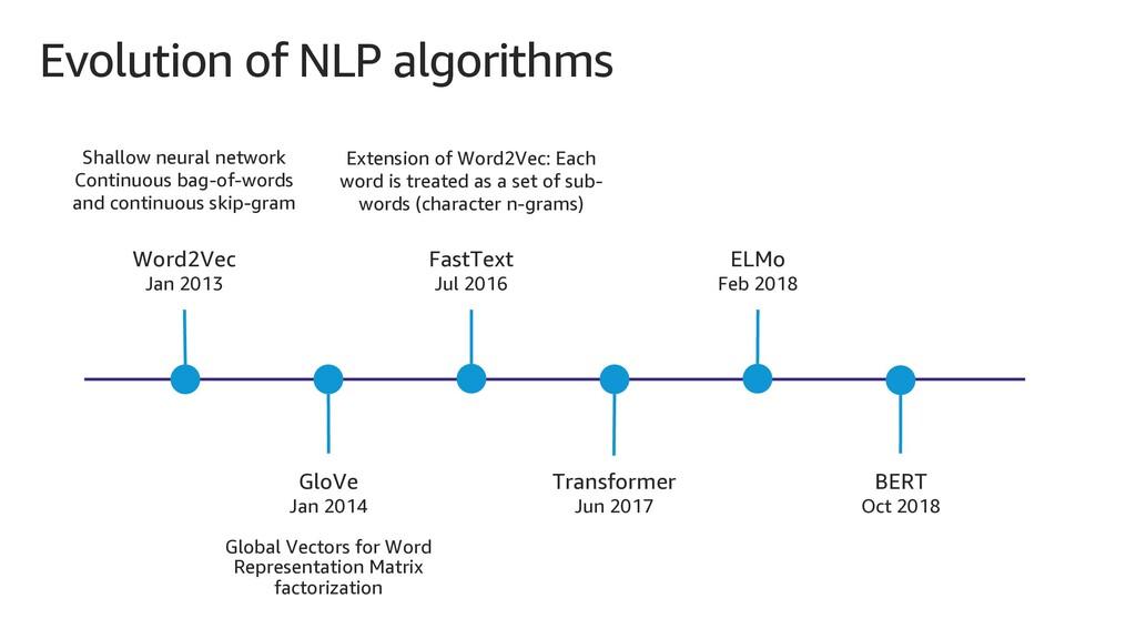 Evolution of NLP algorithms Shallow neural netw...