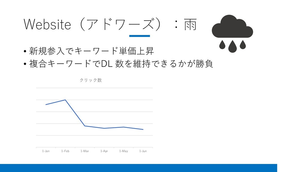 Website(アドワーズ):雨 • 新規参入でキーワード単価上昇 • 複合キーワードでDL ...