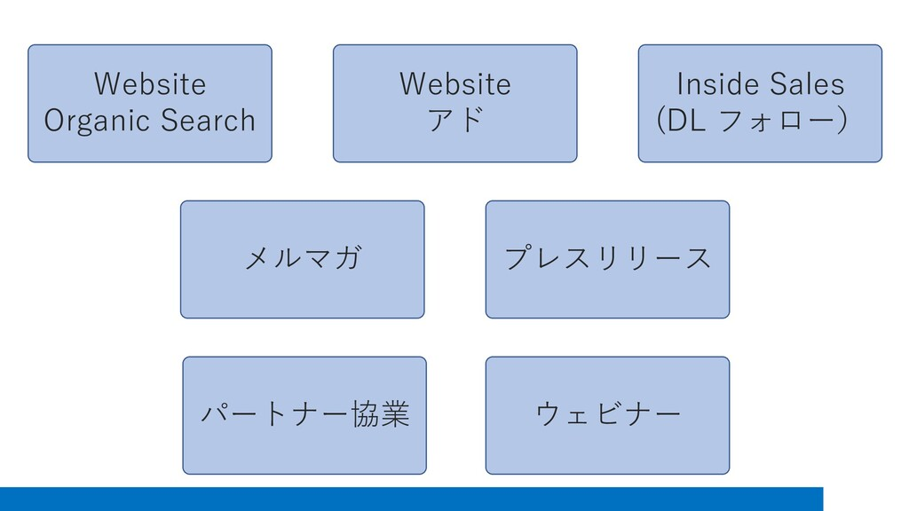 Website Organic Search Website アド Inside Sales ...