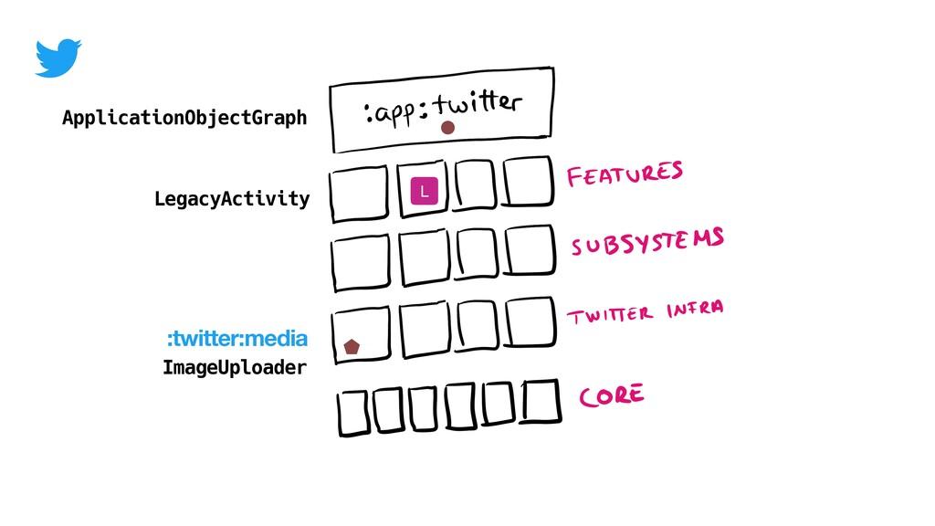ApplicationObjectGraph :twitter:media ImageUplo...