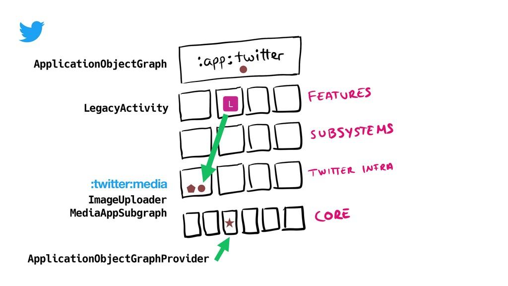 ApplicationObjectGraph ApplicationObjectGraphPr...