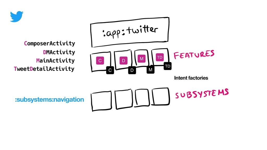 ComposerActivity MainActivity TweetDetailActivi...