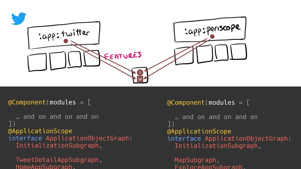 @Component(modules = [ … and on and on and on ]...