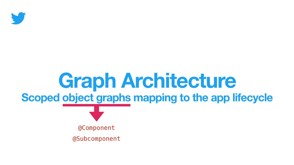 Graph Architecture Scoped object graphs mapping...