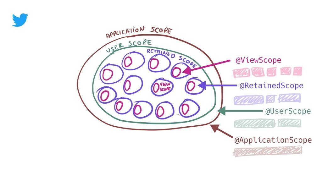@ApplicationScope @UserScope @RetainedScope @Vi...