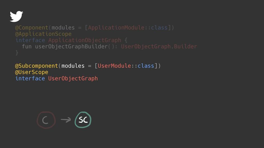 @Subcomponent(modules = [UserModule::class]) @U...