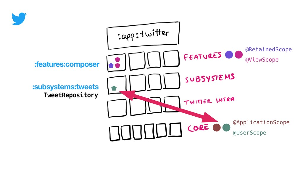 :subsystems:tweets TweetRepository :features:co...