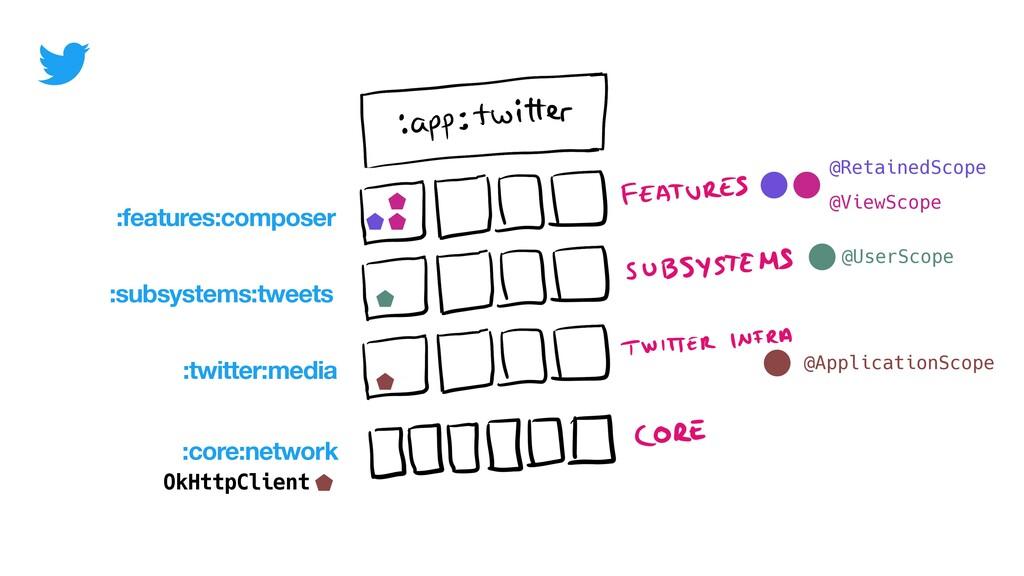 :core:network OkHttpClient :features:composer :...