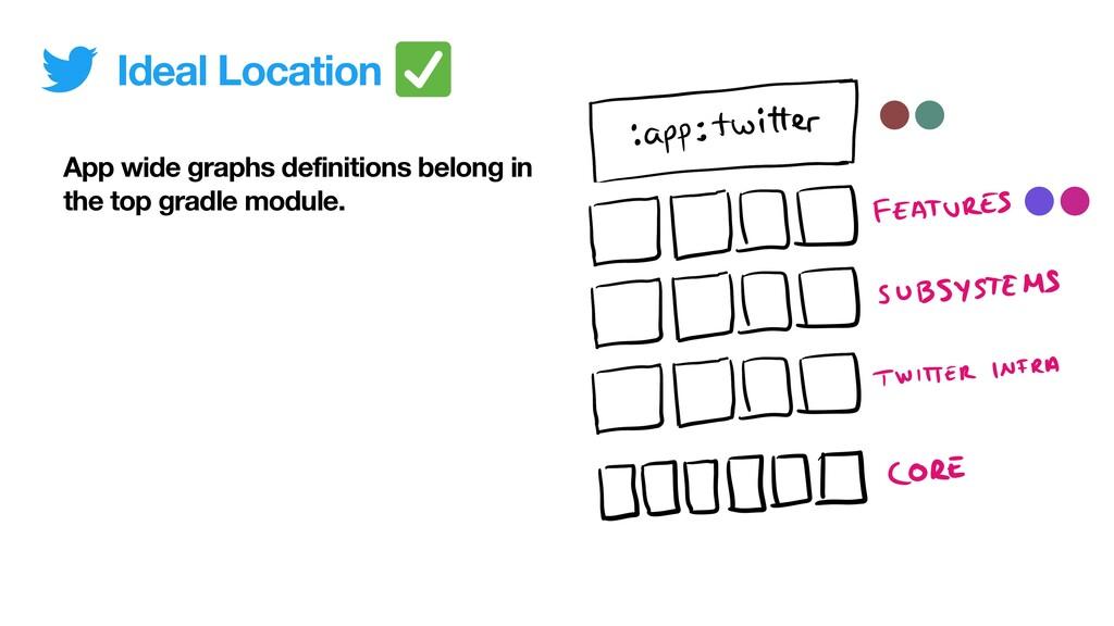 App wide graphs definitions belong in the top g...