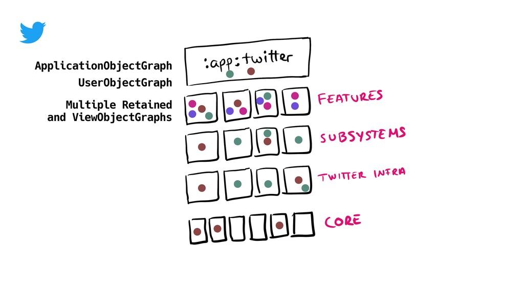ApplicationObjectGraph UserObjectGraph Multiple...