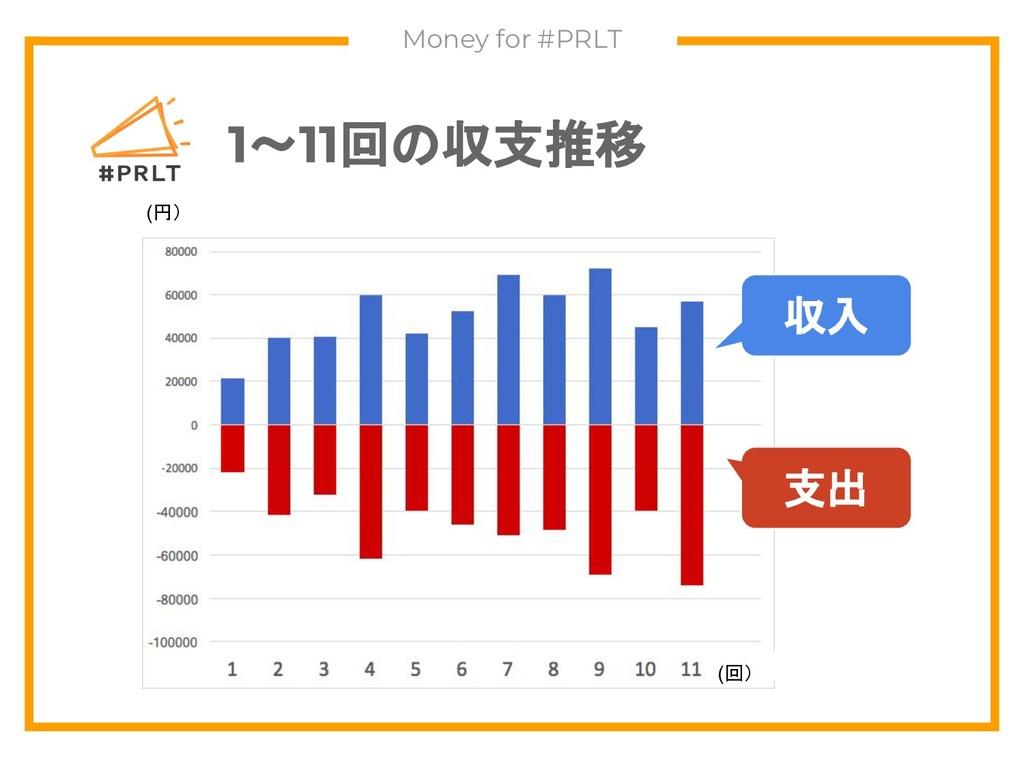 Money for #PRLT 1~11回の収支推移 収入 支出 (円) (回)