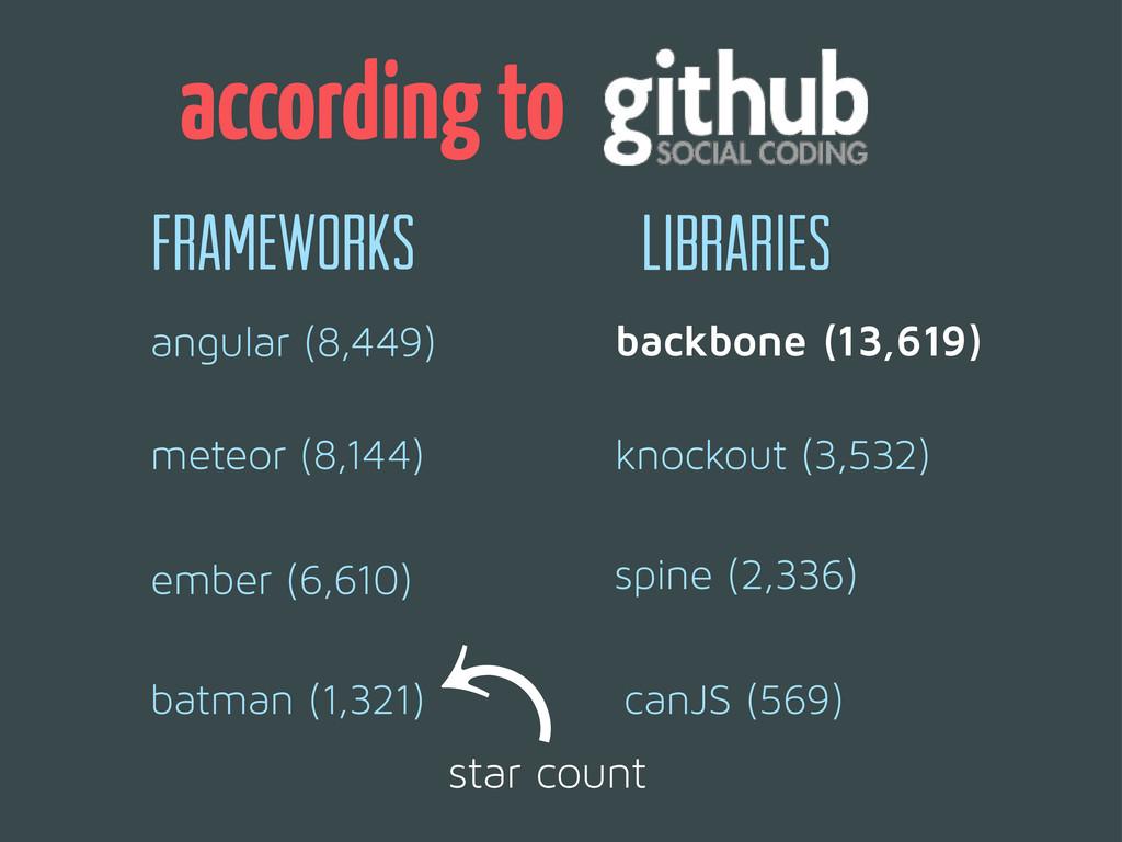 backbone (13,619) knockout (3,532) meteor (8,14...