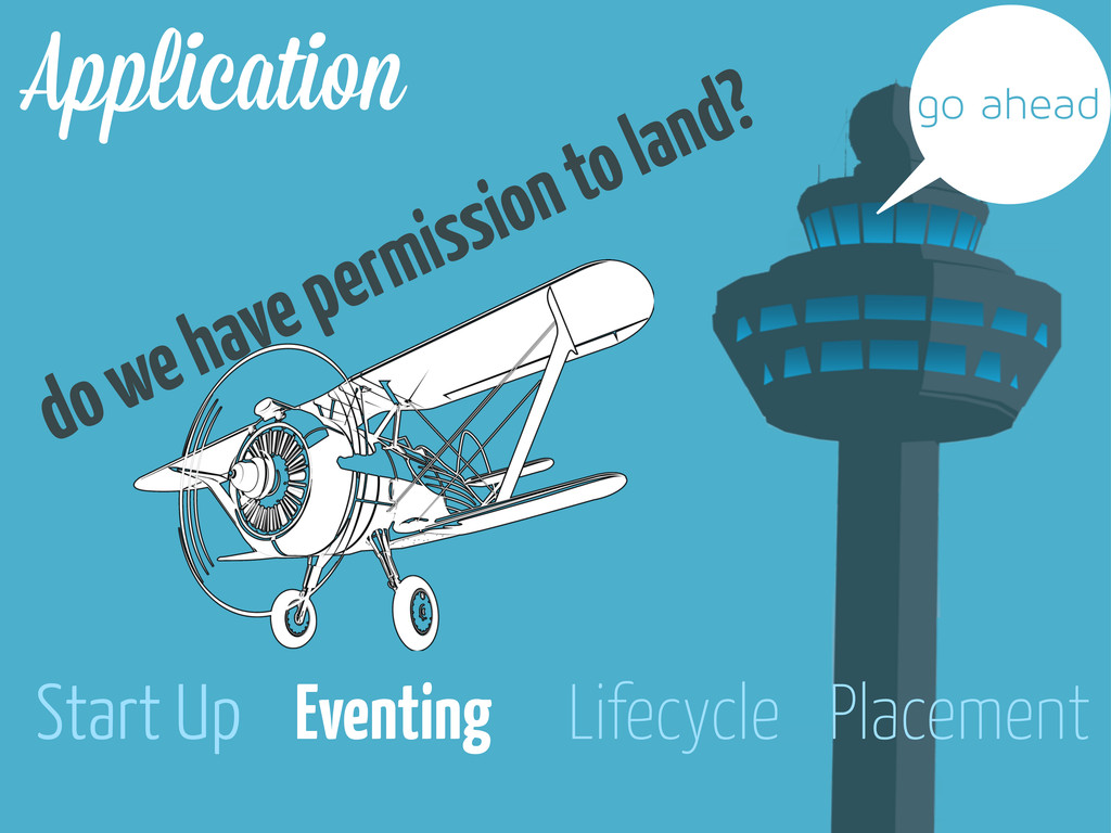 Placement Eventing Start Up Lifecycle A licatio...