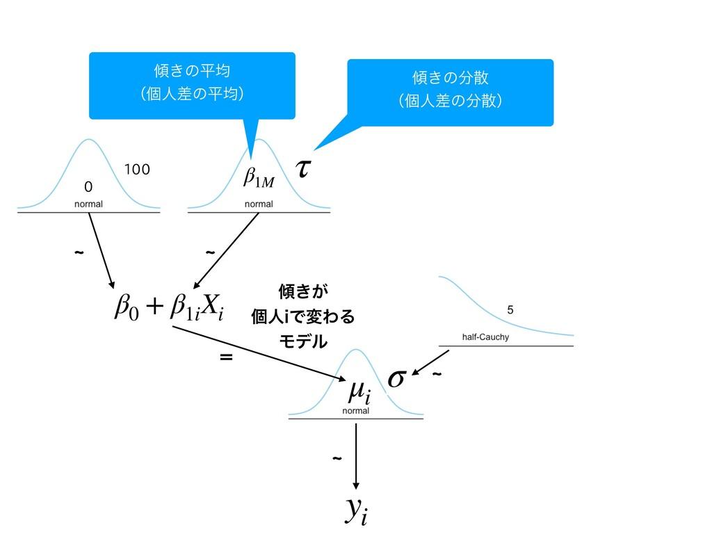 d yi μi ʹ β0 + β1i Xi ͖͕ ݸਓJͰมΘΔ Ϟσϧ d 0 100...